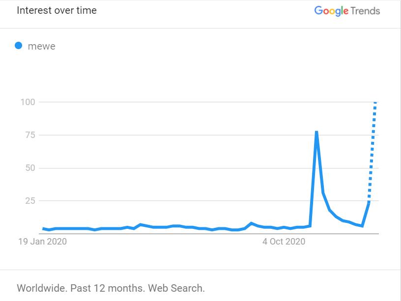 MeWe-Google Trend